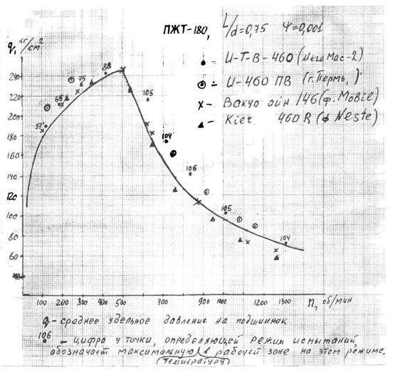 График нагрузочной способности ПЖТ диаметром 180мм с относительным зазором  Ψ=0,001и результаты стендовых испытаний масла ИТВ-460(результаты по другим маслам приводятся для сравнения)